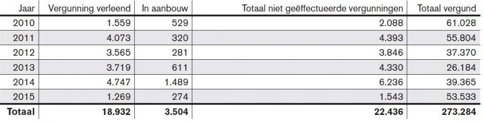 Tabel 1. Verleende niet geefectueerde vergunningen voor woningbouw 2010-2015.