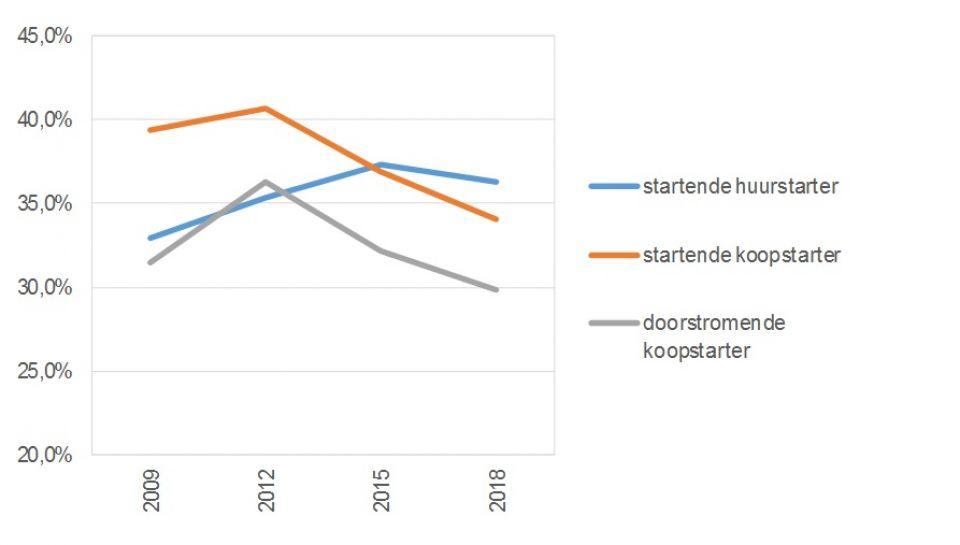 Ontwikkeling woonquote van recent verhuisde doelgroepen 2009-2018.